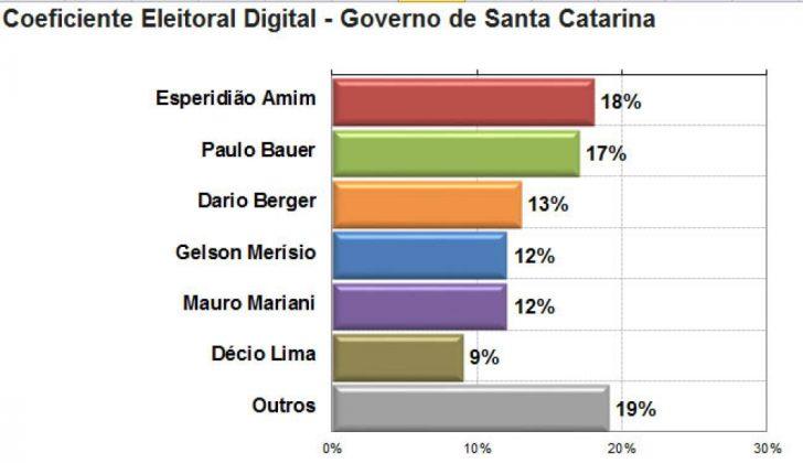Foto: Divulgação/Notisul