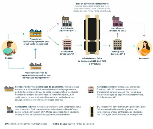 Infográfico Pagamento Instantâneo - Fonte: Banco Central do Brasil