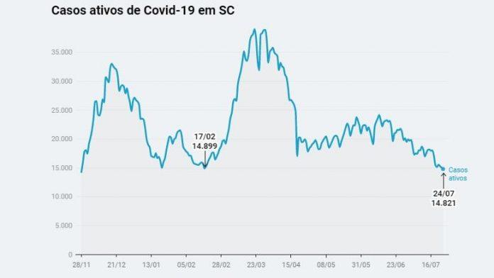 #Pracegover Na foto, gráfico mostrando queda no número de casos de Covid-19 em Santa Catarina
